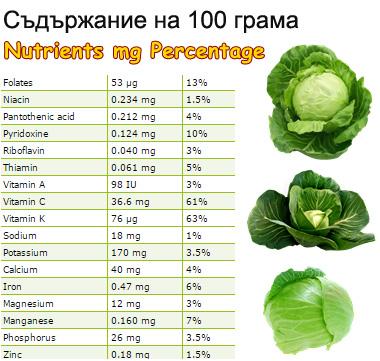 Съдържание на витамини и минерали в зелето